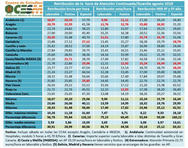 Tabla retribuciones guardias médicos.Elaborada por Centro de Estudios CESM Granada