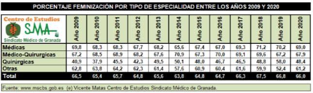 Tabla CESM Granada feminización MIR por especialidad